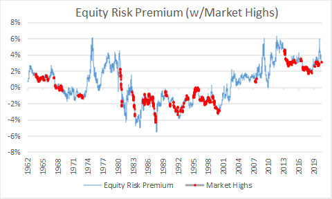 Equity risk premia at market peaks