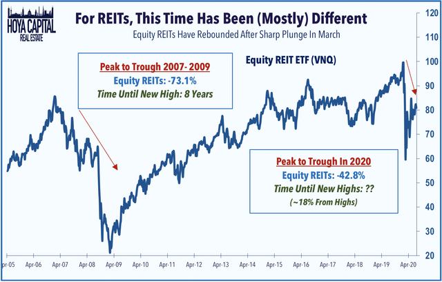 REITs highs 2020