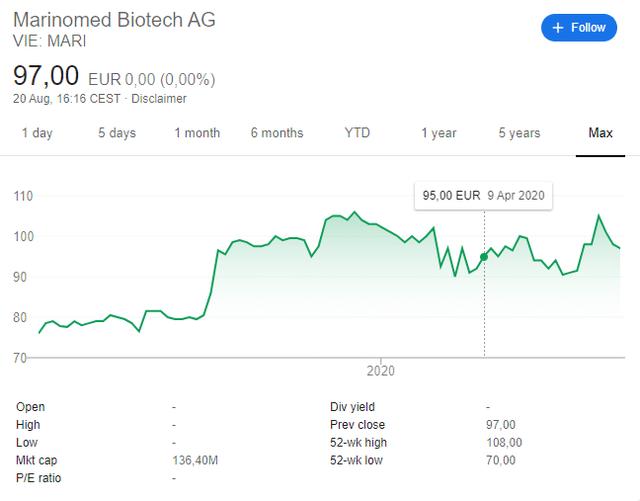 Marinomed Biotech stock price chart since IPO