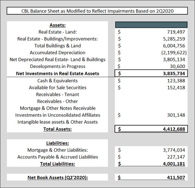 Modified Balance Sheet
