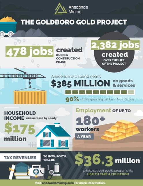 Anaconda Mining Nova Scotia Goldboro Project Graphic