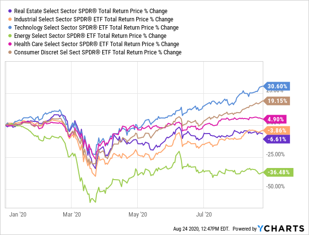 Xlre U S Reits Are Among Worst Hit By The Recession But Remain Overvalued Nysearca Xlre Seeking Alpha