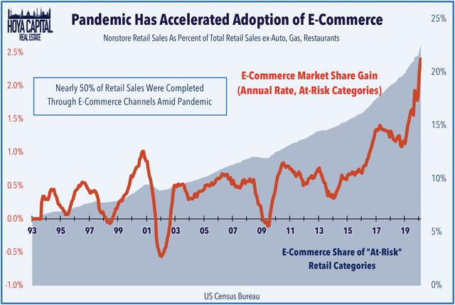 e-commerce at risk