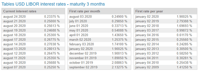 Three-month USD LIBOR Rates