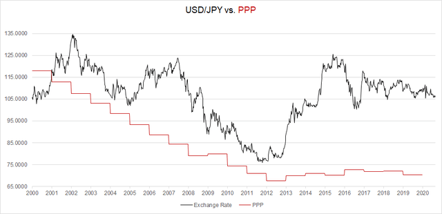 USD/JPY Purchasing Power Parity Value