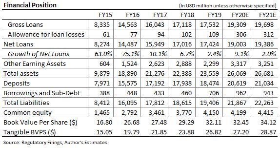 Bank OZK Balance Sheet Forecast