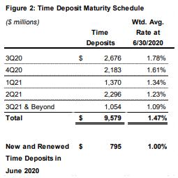 Bank OZK CD Maturity
