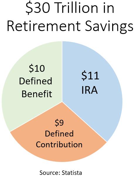 Retirement Savings: Glidepath WM