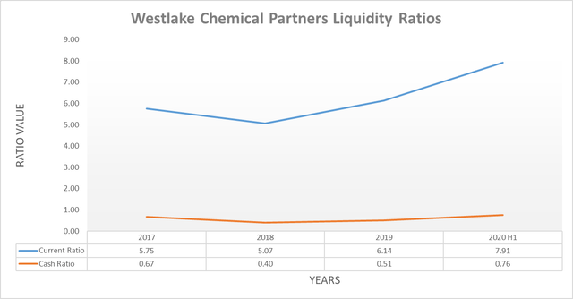 Westlake Chemical Partners liquidity ratios