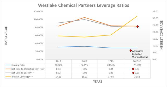 Westlake Chemical Partners leverage ratios