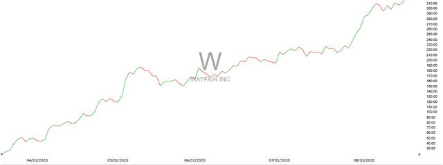$W Stock Chart