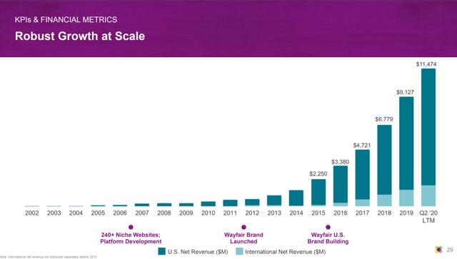 $W Q2 Revenue Chart