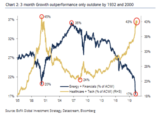 Growth Stock Historical Chart