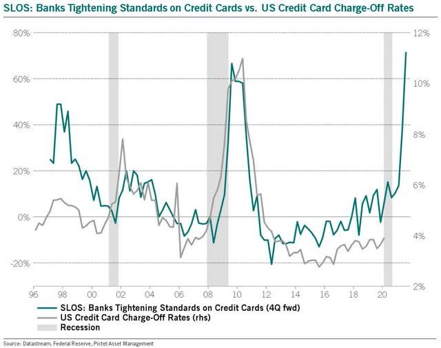 Credit Card Lending Chart