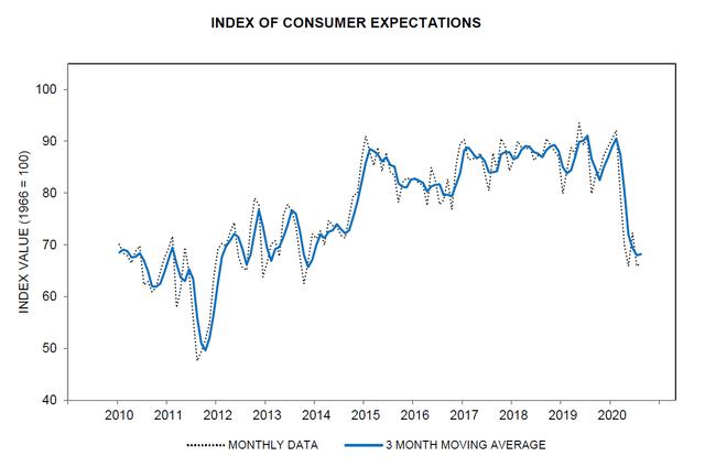 UM Consumer Expectations Chart
