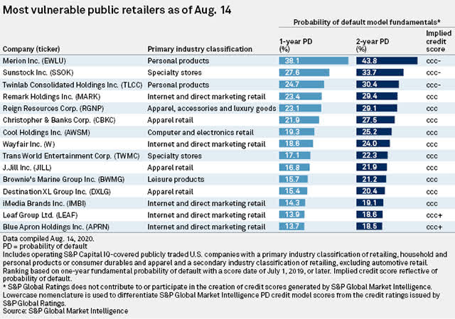 S&P List of vulnerable retailers