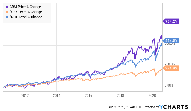 salesforce chart vs S&P 500 and Nasdaq 100