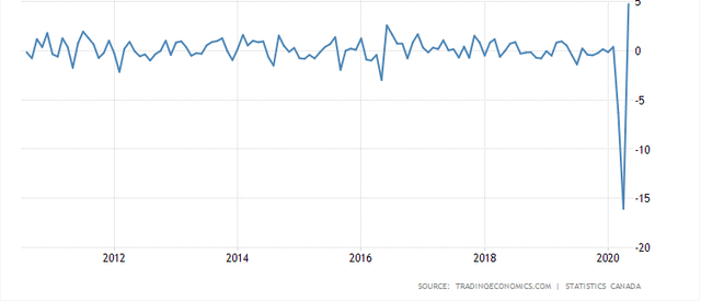 Canada's industrial production (MoM)