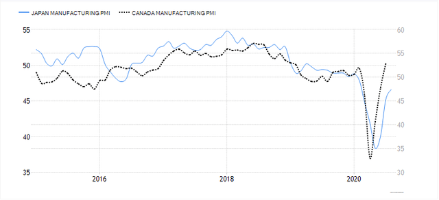 Manufacturing PMIs for Japan and Canada