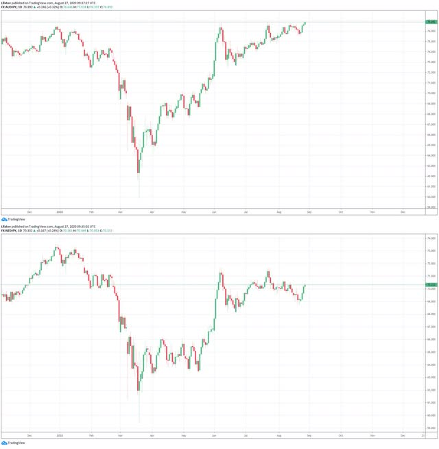 AUD/JPY and NZD/JPY exchange rates, daily timeframe