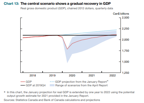 Recovery in Canada, forecast
