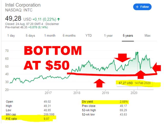 Intel stock price chart