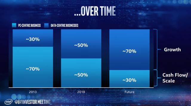 Intel 2019 Investor presentation