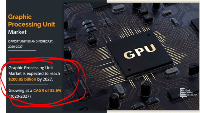 GPU market expected to grow to $200 billion – Source: Allied market research