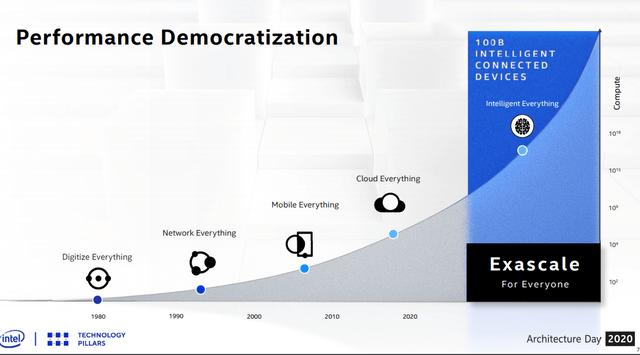Intel's future – Source: Intel Architecture Day 2020