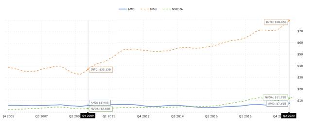 Intel, AMD, NVDA revenue growth – Source: Macrotrends