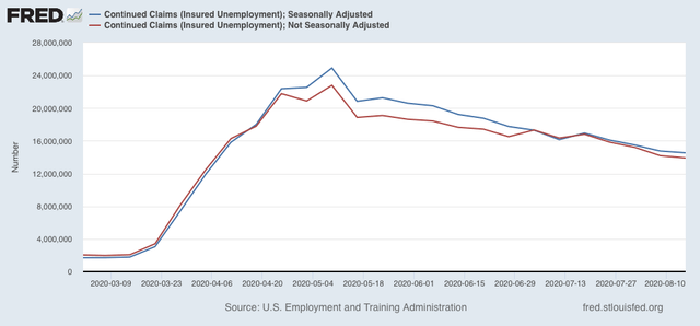 """Angry Bear »Os pedidos de seguro desemprego continuam lentamente a ficar"""" menos piores """", enquanto a perda de peso morto a longo prazo aumenta 3"""
