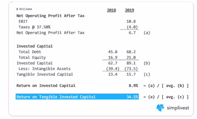 IBM Return on Tangible Invested Capital