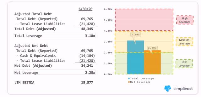 IBM Leverage Analysis