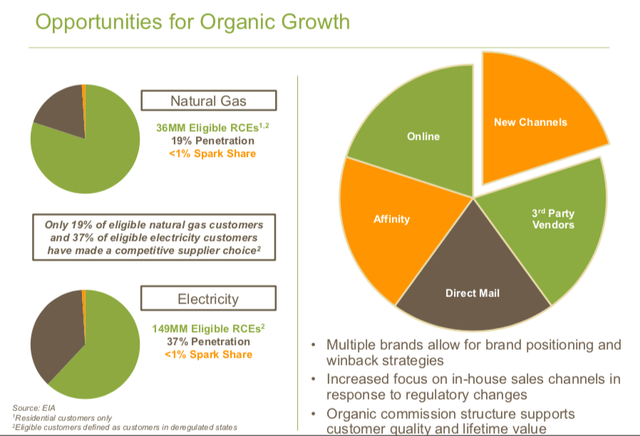 SPKE organic growth opportunities