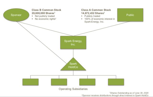 "Spark Energy (<a href='https://seekingalpha.com/symbol/SPKE' title='Spark Energy, Inc.'>SPKE</a>) Class A Class B shares details"" width=""640″ height=""406″ data-width=""640″ data-height=""406″ data-og-image-twitter_small_card=""true"" data-og-image-twitter_large_card=""true"" data-og-image-twitter_image_post=""true"" data-og-image-msn=""true"" data-og-image-facebook=""true"" data-og-image-google_news=""true"" data-og-image-google_plus=""true"" data-og-image-linkdin=""true"" loading=""lazy""/>Source: Investor Presentation</p> <h2 class="