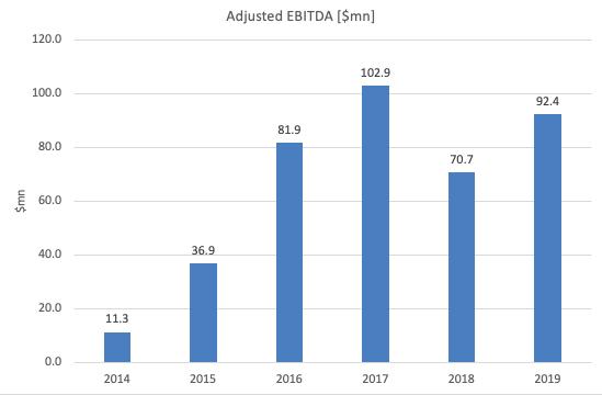 Spark Energy Adjusted EBITDA