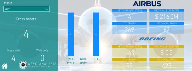 Airbus Boeing Pandemic July
