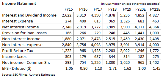 KeyCorp Income Forecast