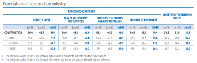 Expectations of construction industry