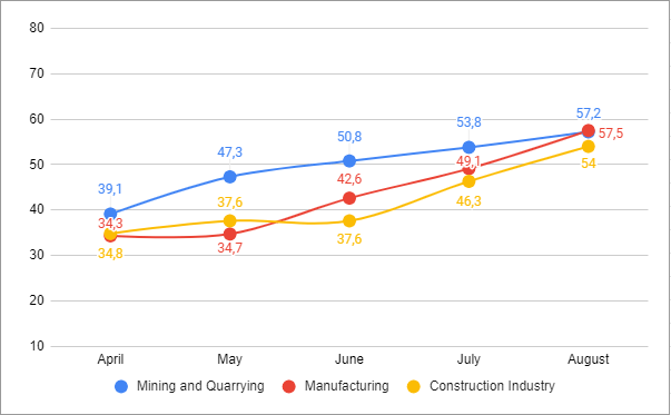 ICEI Business Confidence Index - Industrial Sectors