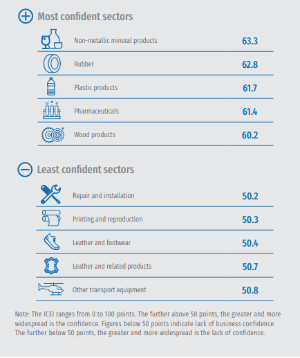 Confidence in Brazilian industry, August 2020