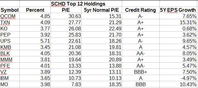 Characteristics of SCHD Top 12 Holdings