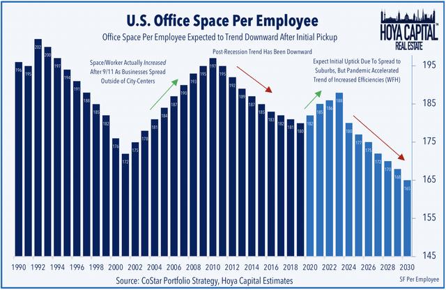 office REIT sector