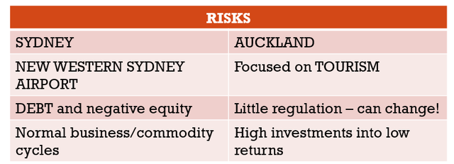 Sydney airport stock analysis - risks