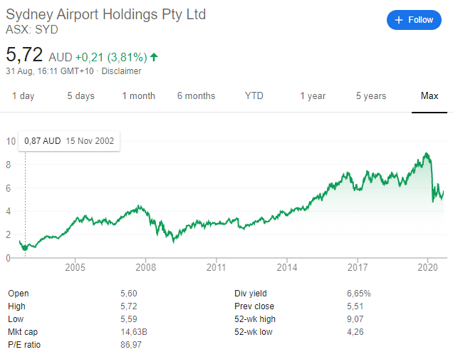 Sydney Airport stock price historical chart