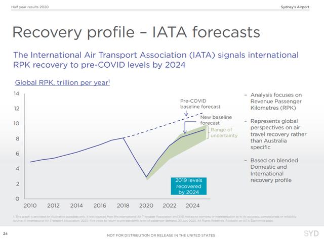 Sydney Airport investor relations – SYD presentation