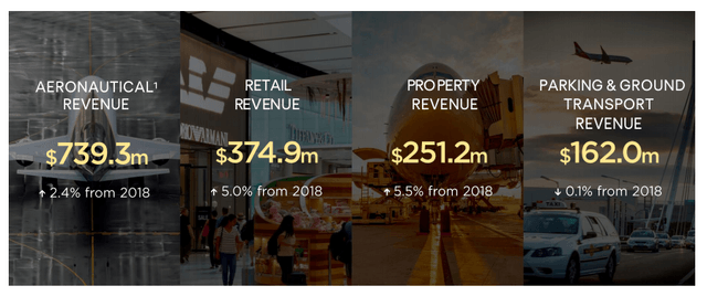 Sydney Airport stock analysis – Source: Sydney Airport FY 2019 presentation