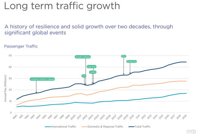 Sydney Airport growth – Source: Sydney Airport FY 2019 presentation