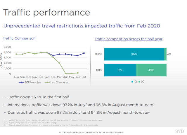 Sydney Airport Q2 2020 performance
