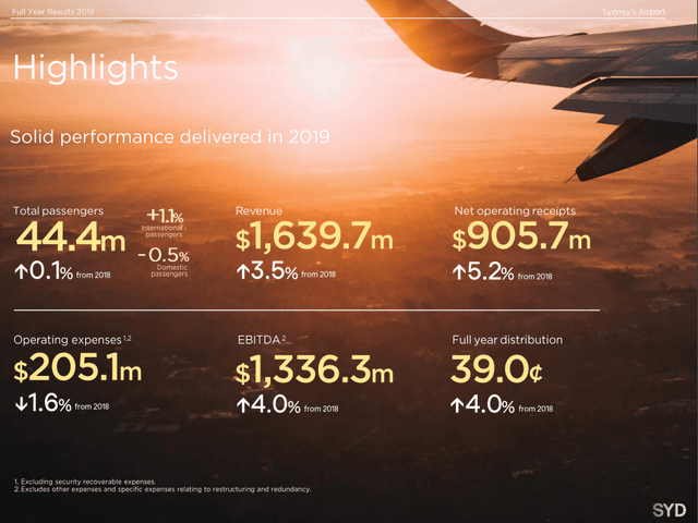 Sydney airport financial 2019 highligts